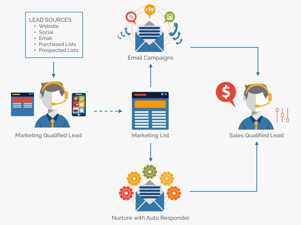 infographic email marketing campaign lifecycle