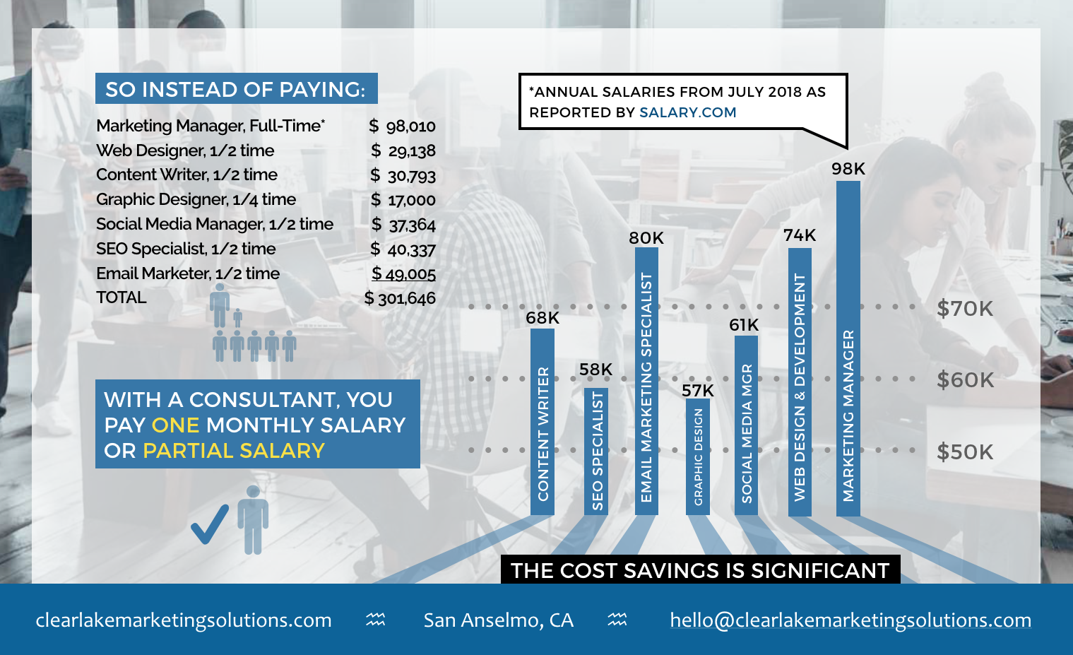 cost of hiring marketing manager vs consultant